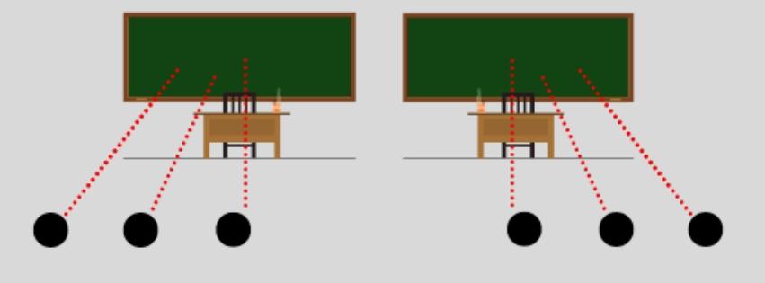 Come sedersi bene in classe prestando attenzione all'occhio dominante di Grafologia360